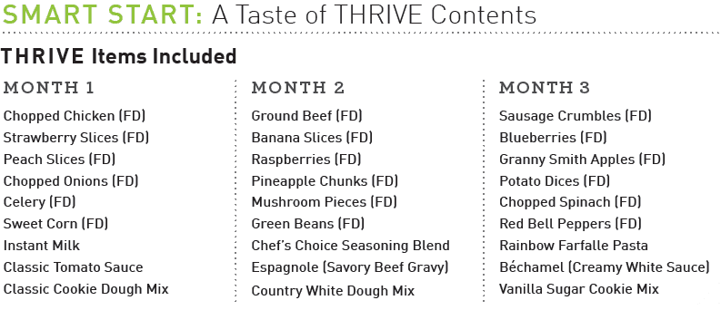 Taste of Thrive Options