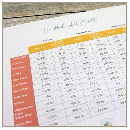 Wondering how many pounds will fit in a 5 gallon bucket of wheat? beans? Rice? This is the chart you need!